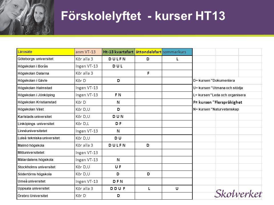 Förskolelyftet - kurser HT13