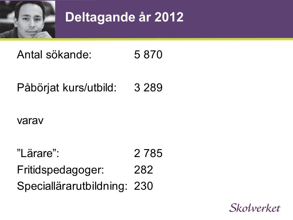 Deltagande år 2012 Antal sökande: 5 870 Påbörjat kurs/utbild: 3 289