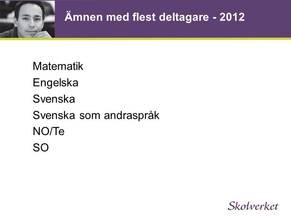 Ämnen med flest deltagare - 2012