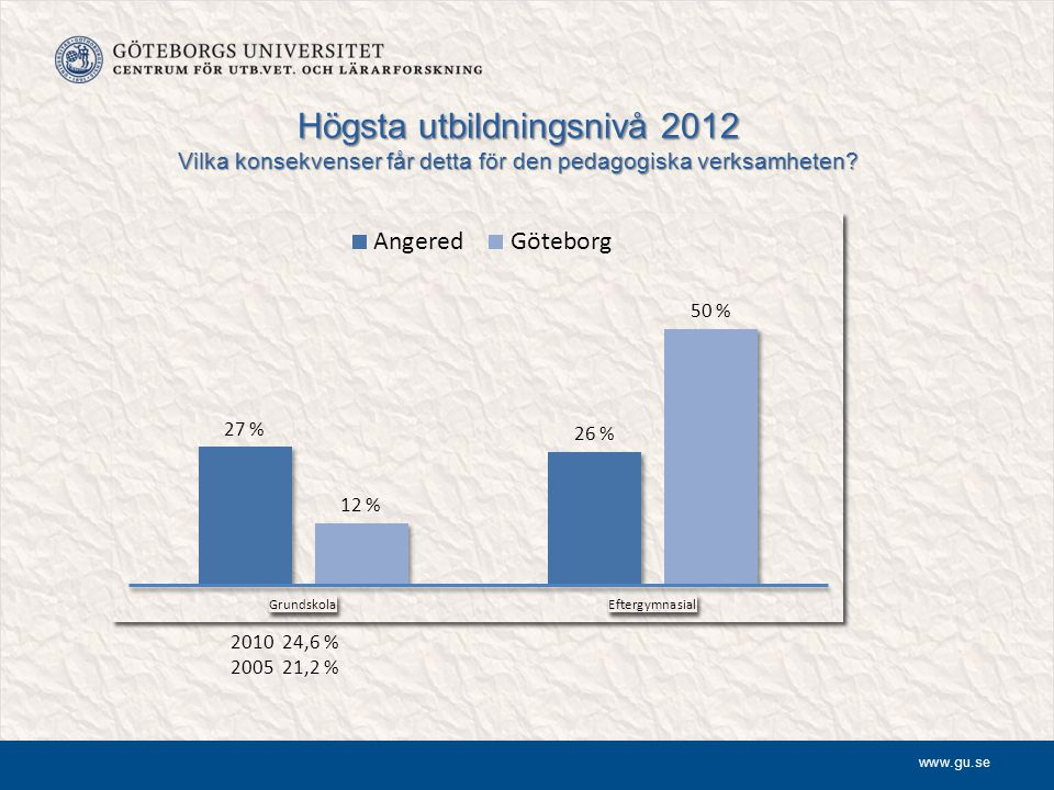Högsta utbildningsnivå 2012 Vilka konsekvenser får detta för den pedagogiska verksamheten
