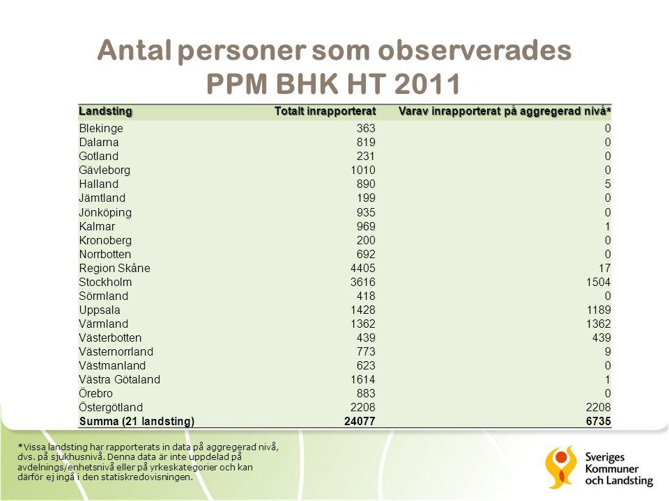 Antal personer som observerades PPM BHK HT 2011