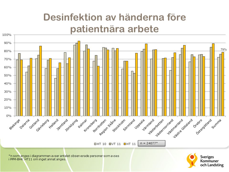 Desinfektion av händerna före patientnära arbete