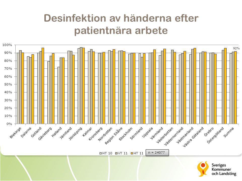 Desinfektion av händerna efter patientnära arbete
