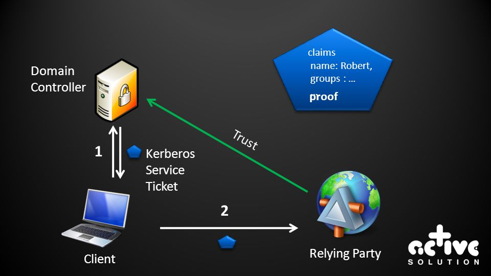 1 2 Domain Controller Trust Kerberos Service Ticket Relying Party
