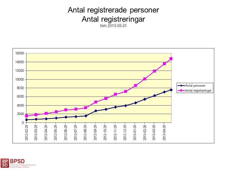 Antal registrerade personer Antal registreringar tom 2013-05-21