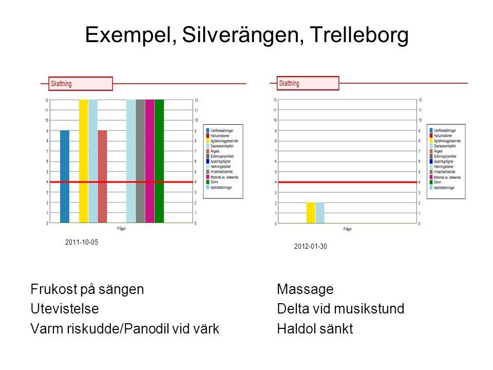 Exempel, Silverängen, Trelleborg