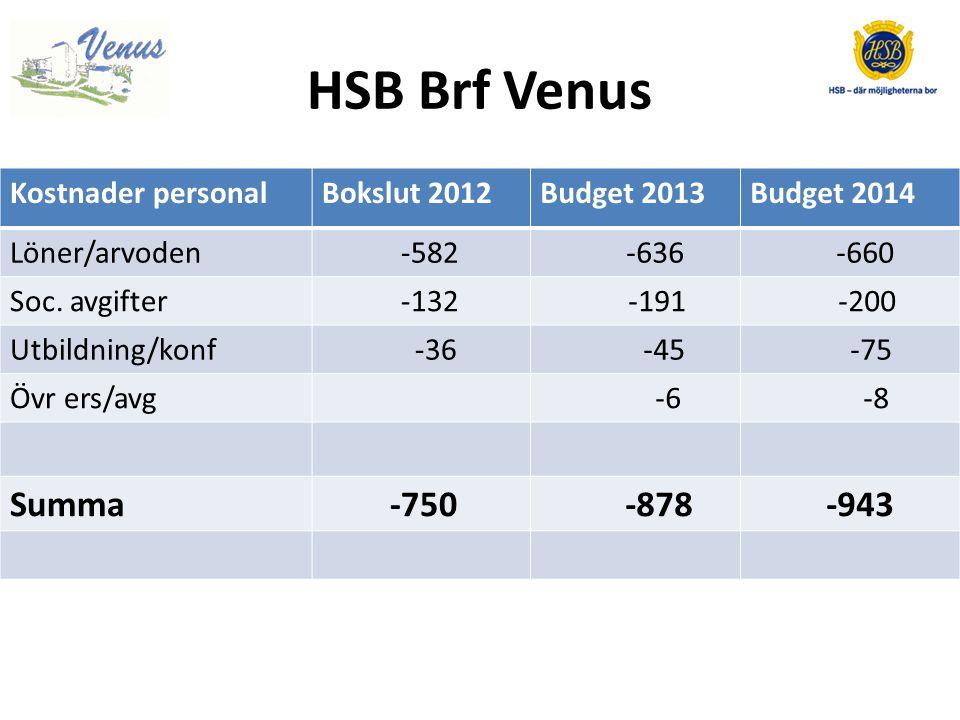 HSB Brf Venus Summa -750 -878 -943 Kostnader personal Bokslut 2012