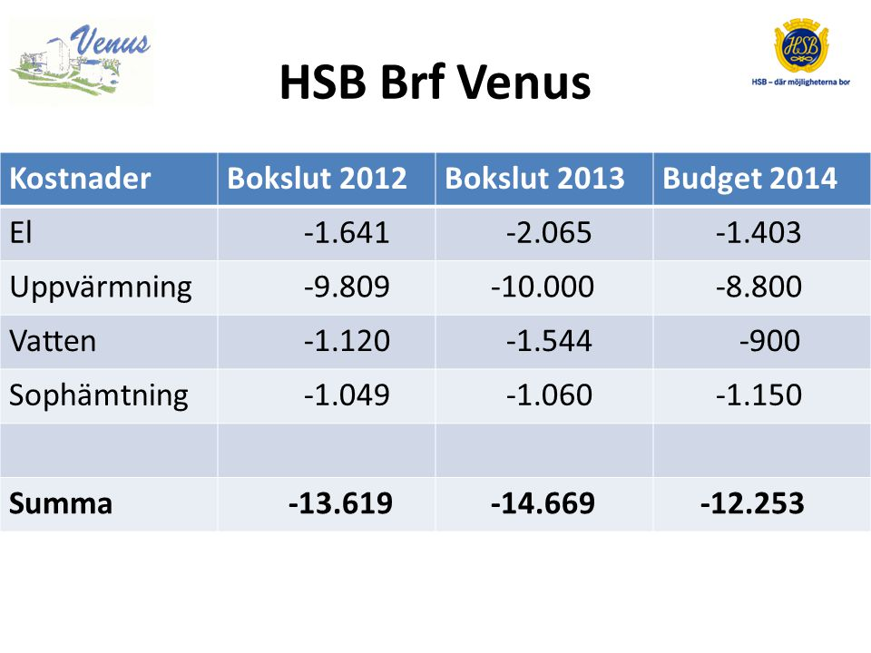 HSB Brf Venus Kostnader Bokslut 2012 Bokslut 2013 Budget 2014 El