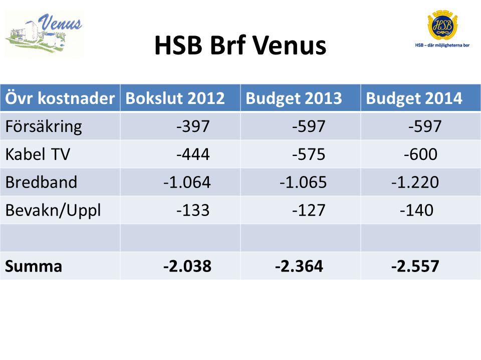 HSB Brf Venus Övr kostnader Bokslut 2012 Budget 2013 Budget 2014