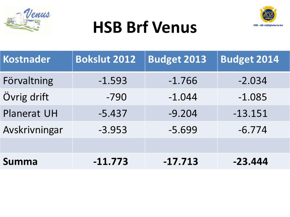 HSB Brf Venus Kostnader Bokslut 2012 Budget 2013 Budget 2014