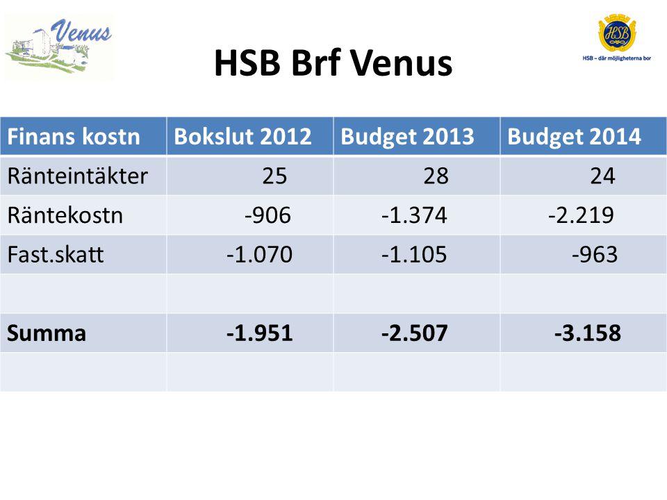 HSB Brf Venus Finans kostn Bokslut 2012 Budget 2013 Budget 2014