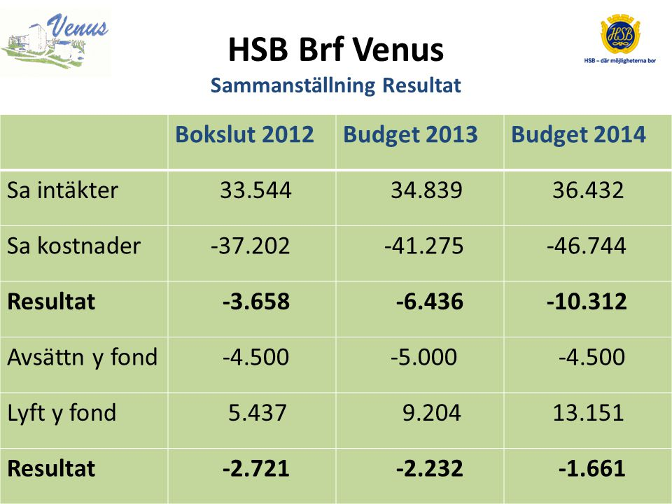 HSB Brf Venus Sammanställning Resultat