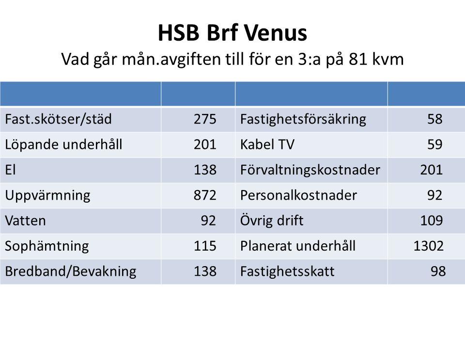 HSB Brf Venus Vad går mån.avgiften till för en 3:a på 81 kvm
