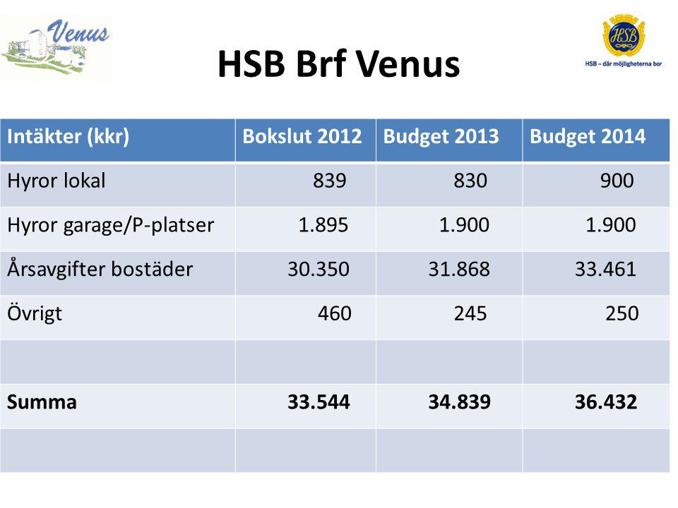 HSB Brf Venus Intäkter (kkr) Bokslut 2012 Budget 2013 Budget 2014