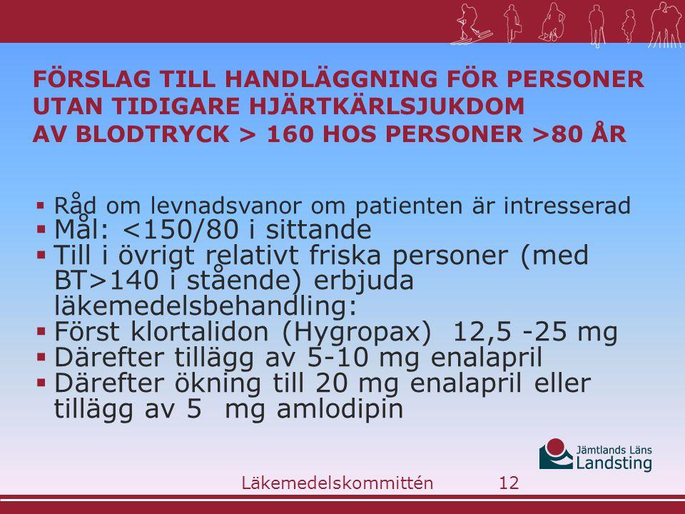 Först klortalidon (Hygropax) 12,5 -25 mg