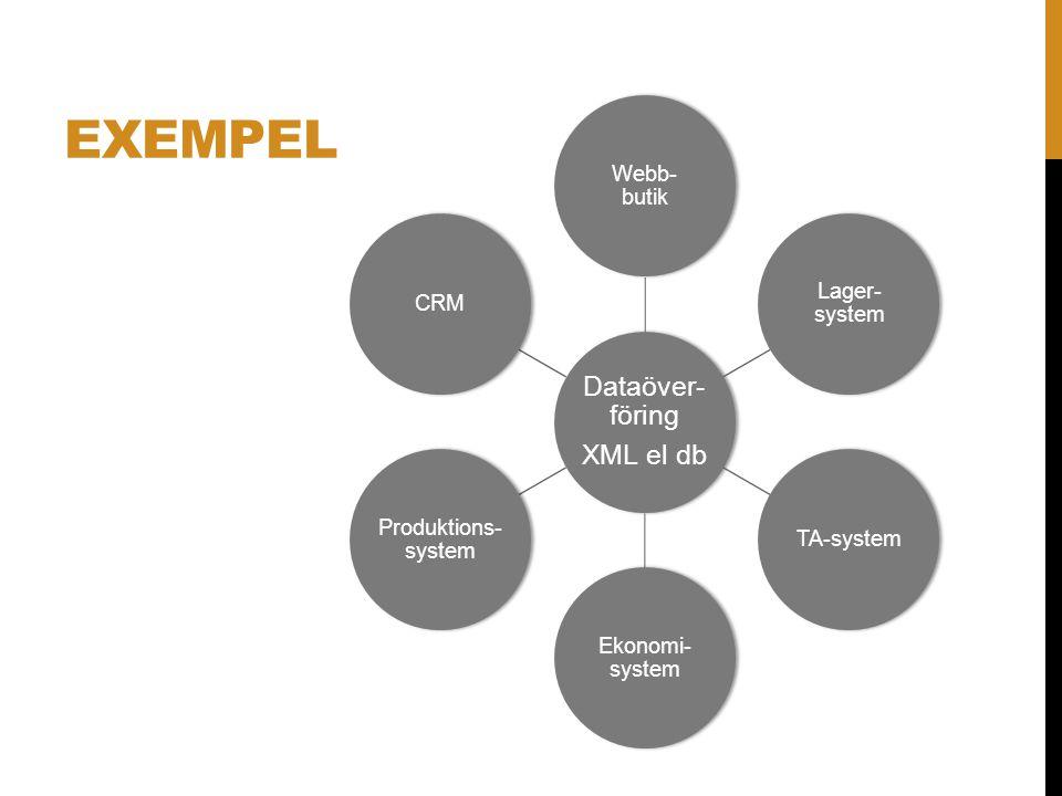 Exempel XML el db. Dataöver- föring. Webb- butik. Lager- system. TA-system. Ekonomi- system. Produktions- system.