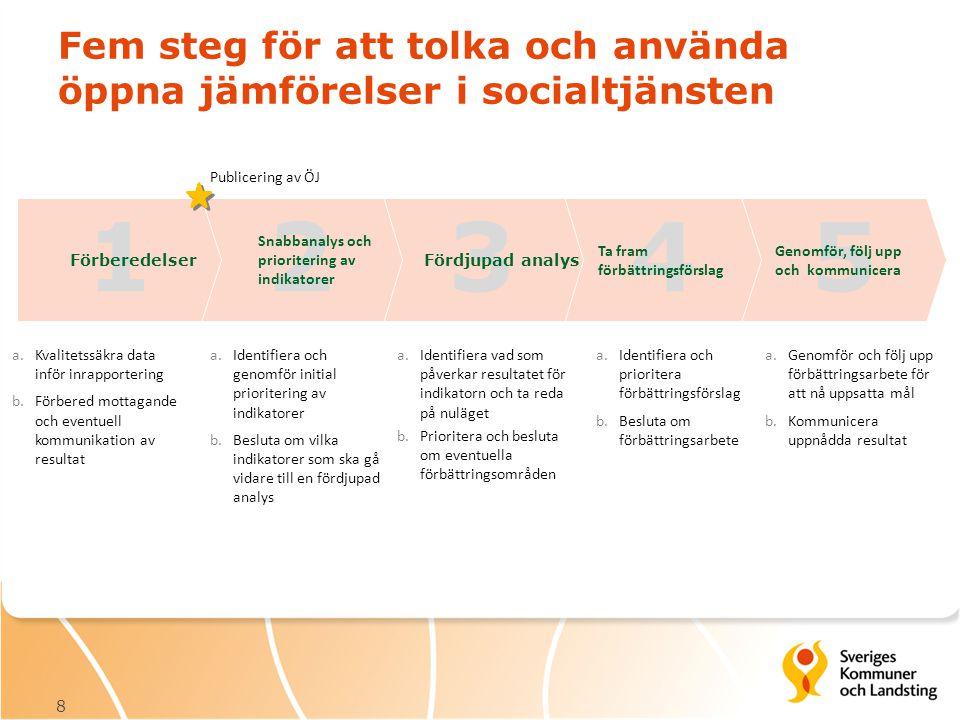Fem steg för att tolka och använda öppna jämförelser i socialtjänsten