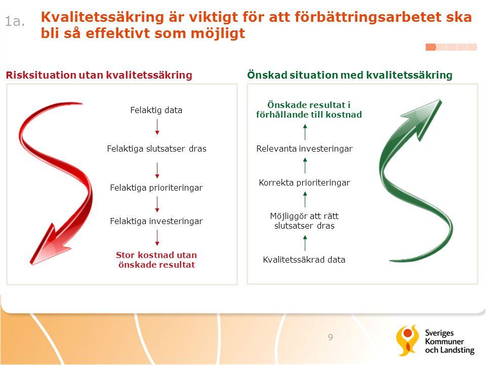 1a. Kvalitetssäkring är viktigt för att förbättringsarbetet ska bli så effektivt som möjligt. Risksituation utan kvalitetssäkring.