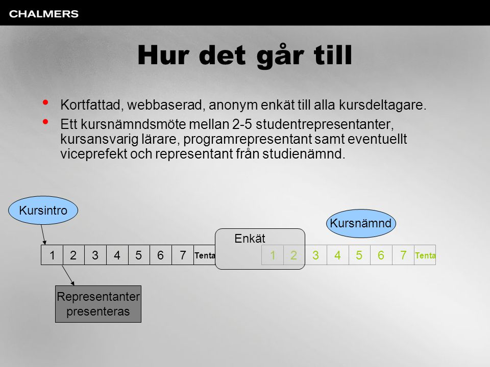 Hur det går till Kortfattad, webbaserad, anonym enkät till alla kursdeltagare.