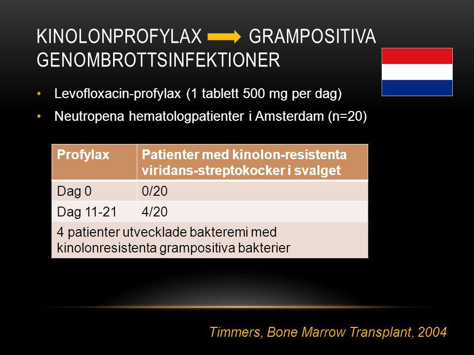 Kinolonprofylax grampositiva genombrottsinfektioner