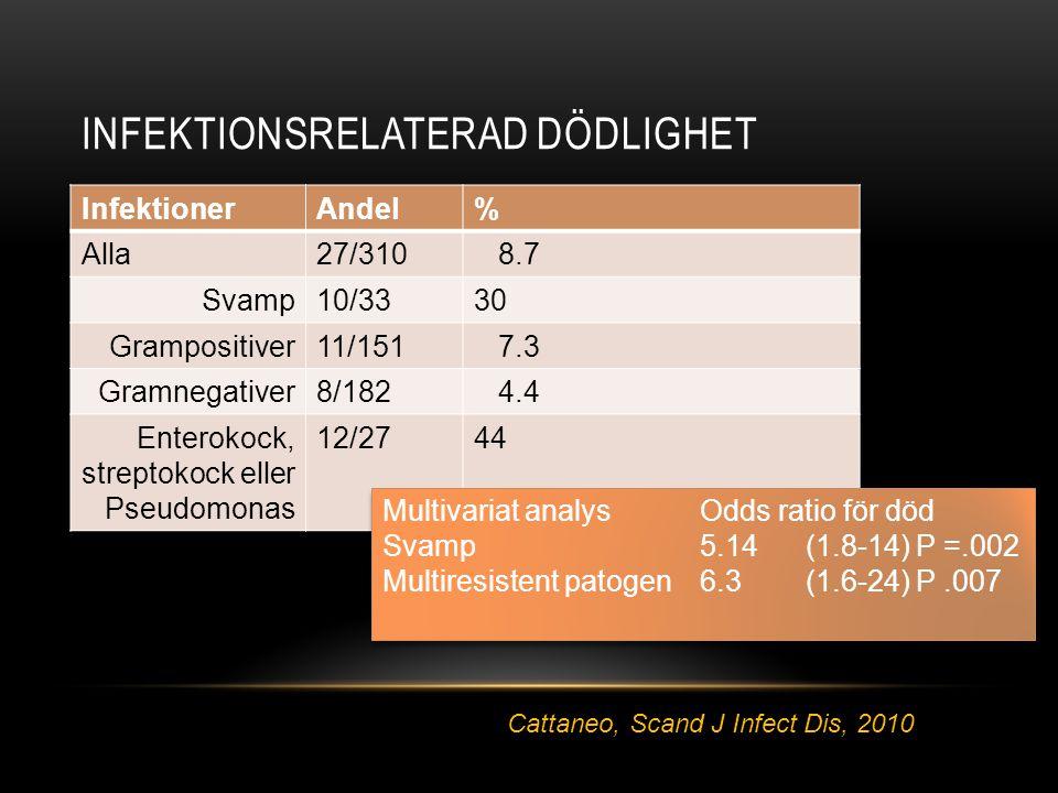 Infektionsrelaterad dödlighet