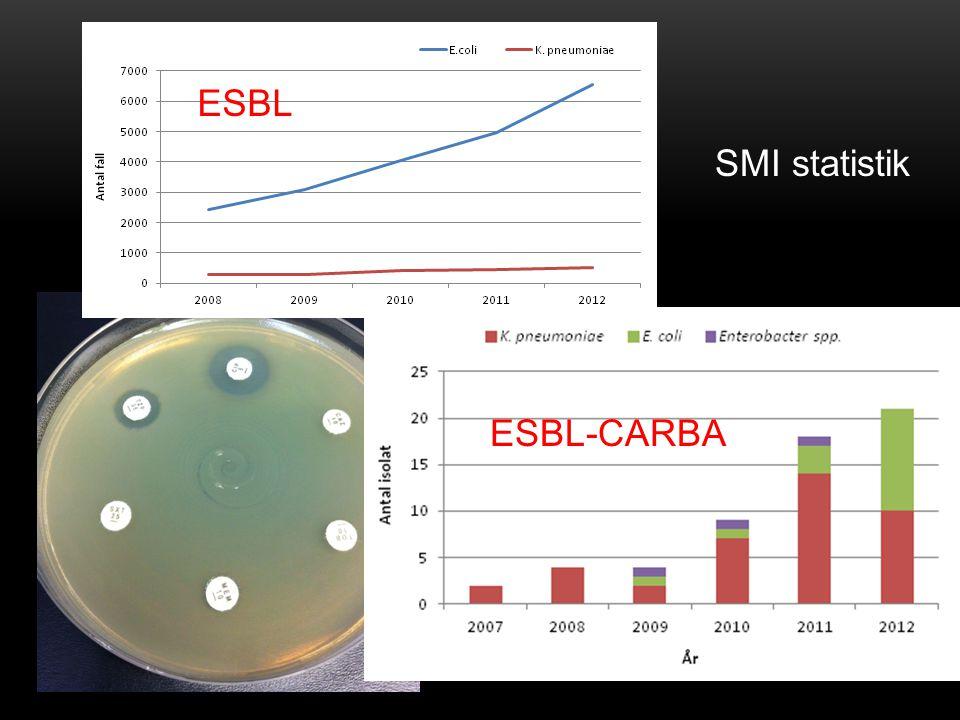 ESBL SMI statistik ESBL-CARBA