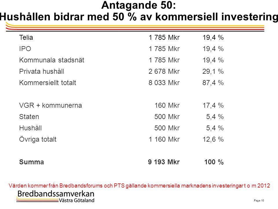 Antagande 50: Hushållen bidrar med 50 % av kommersiell investering
