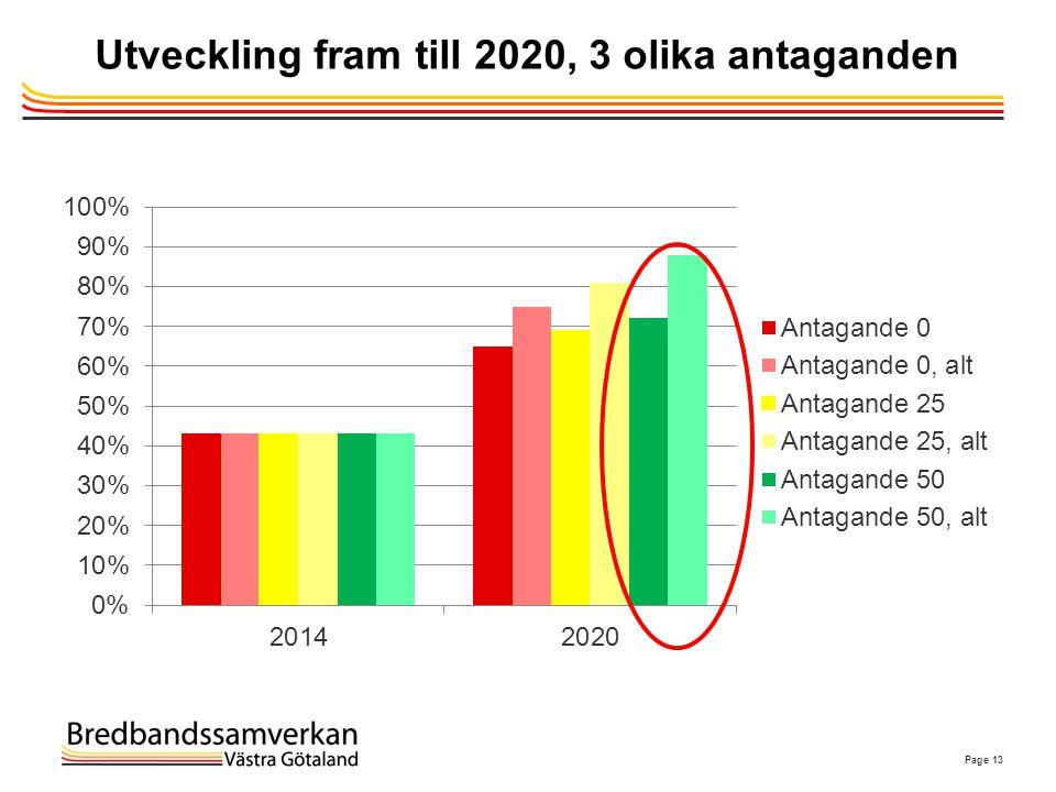 Utveckling fram till 2020, 3 olika antaganden