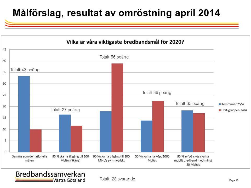 Målförslag, resultat av omröstning april 2014