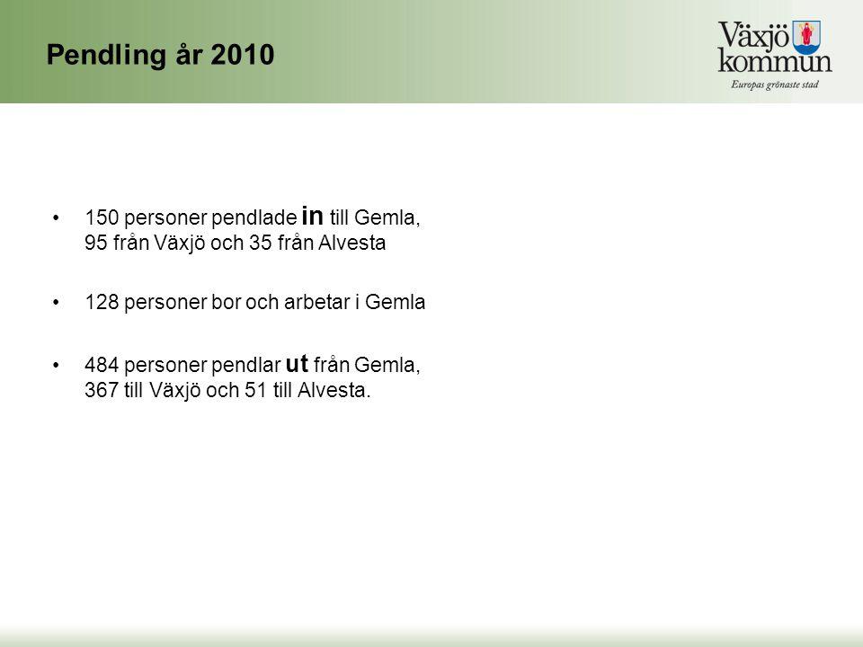 Pendling år 2010 150 personer pendlade in till Gemla, 95 från Växjö och 35 från Alvesta. 128 personer bor och arbetar i Gemla.