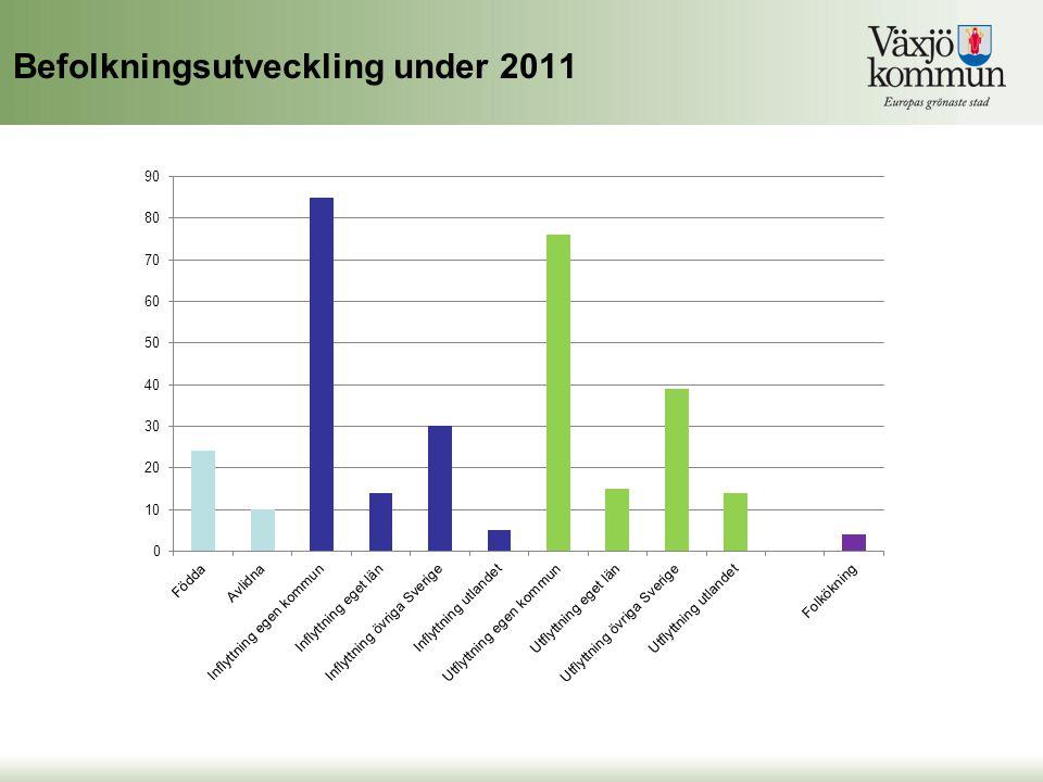 Befolkningsutveckling under 2011