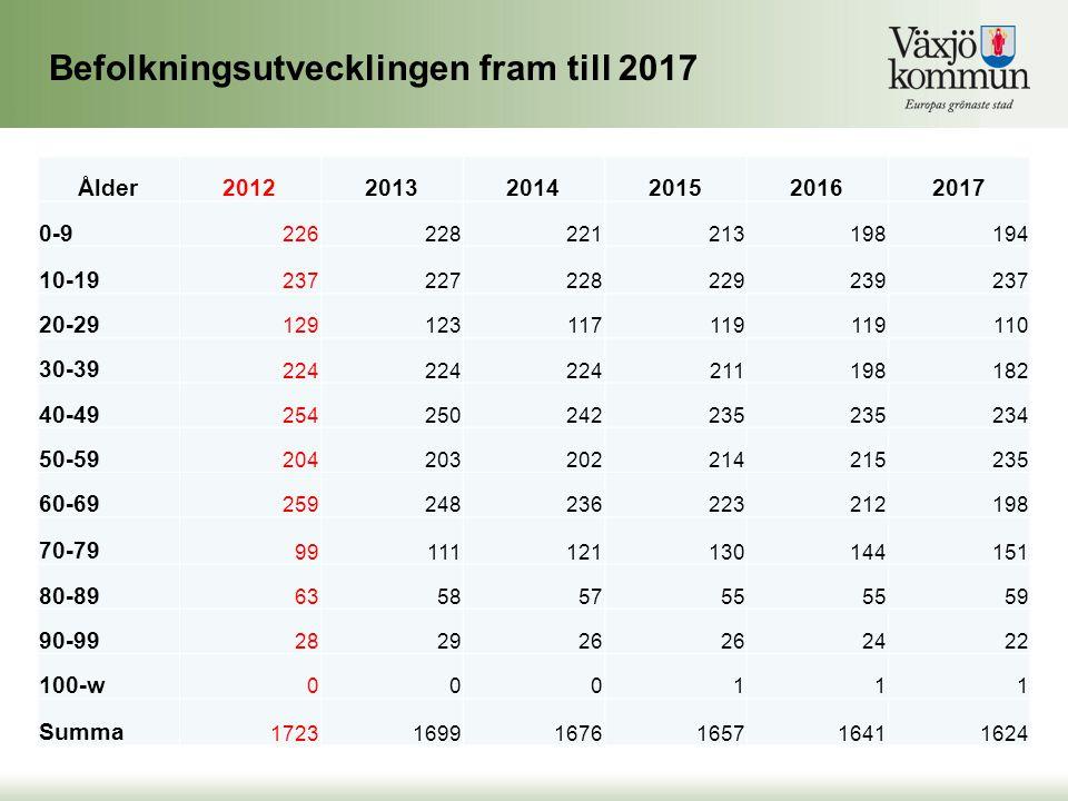 Befolkningsutvecklingen fram till 2017
