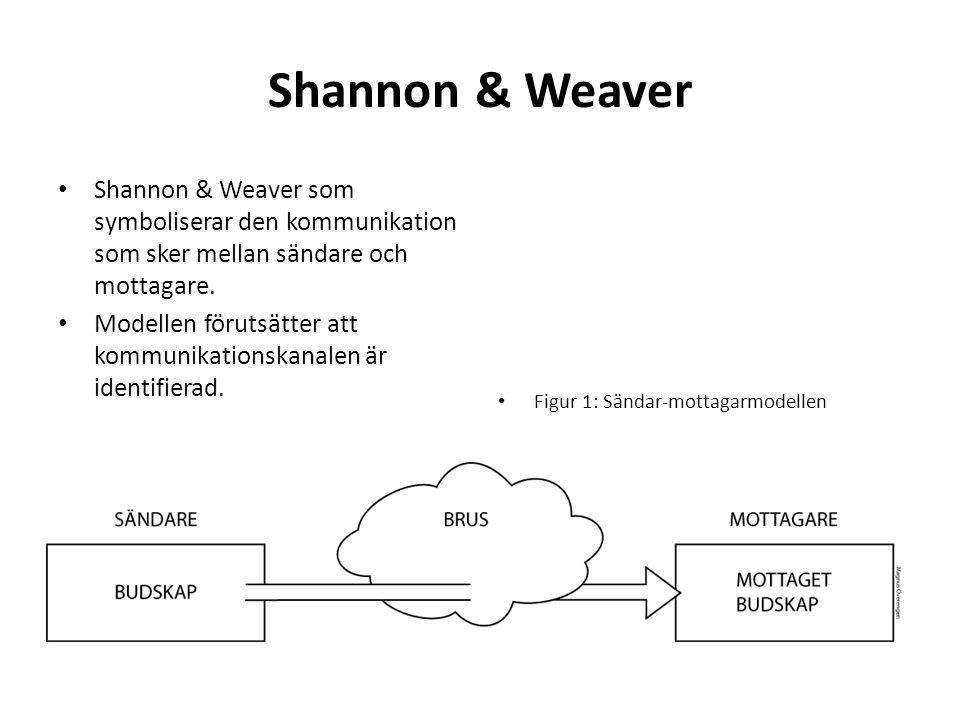 Shannon & Weaver Shannon & Weaver som symboliserar den kommunikation som sker mellan sändare och mottagare.