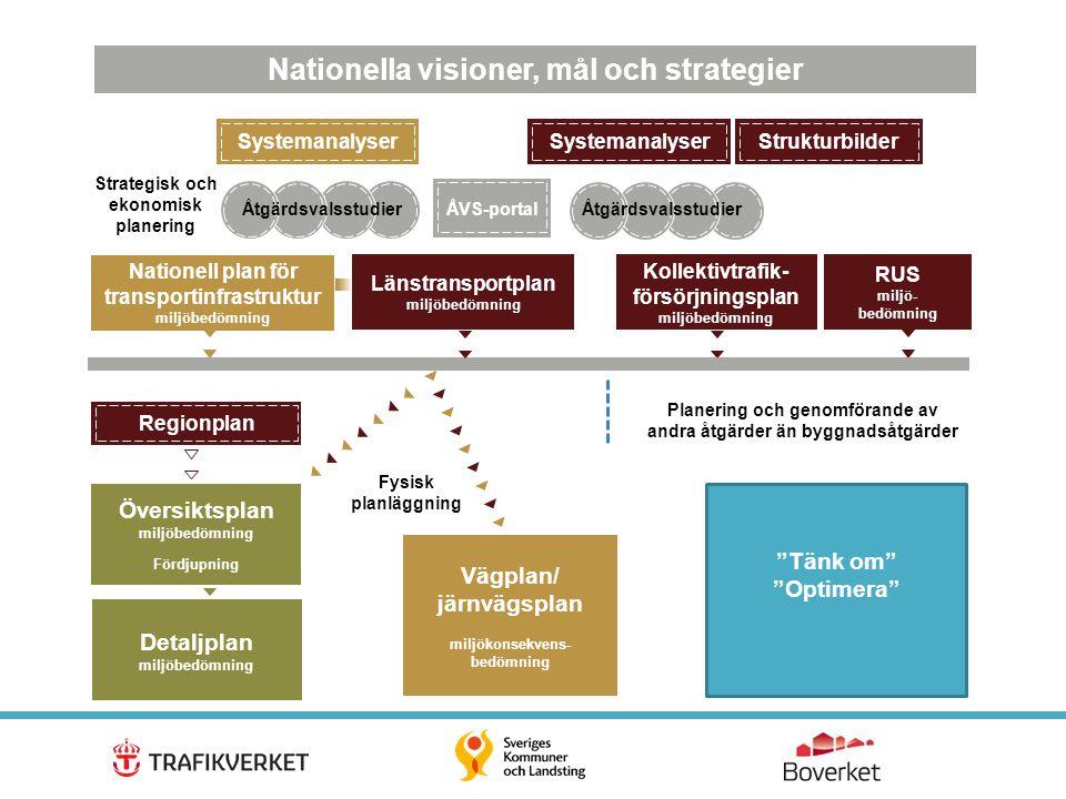 Nationella visioner, mål och strategier