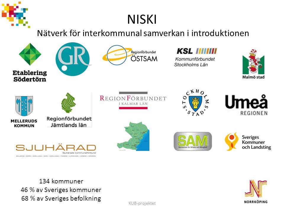 NISKI Nätverk för interkommunal samverkan i introduktionen
