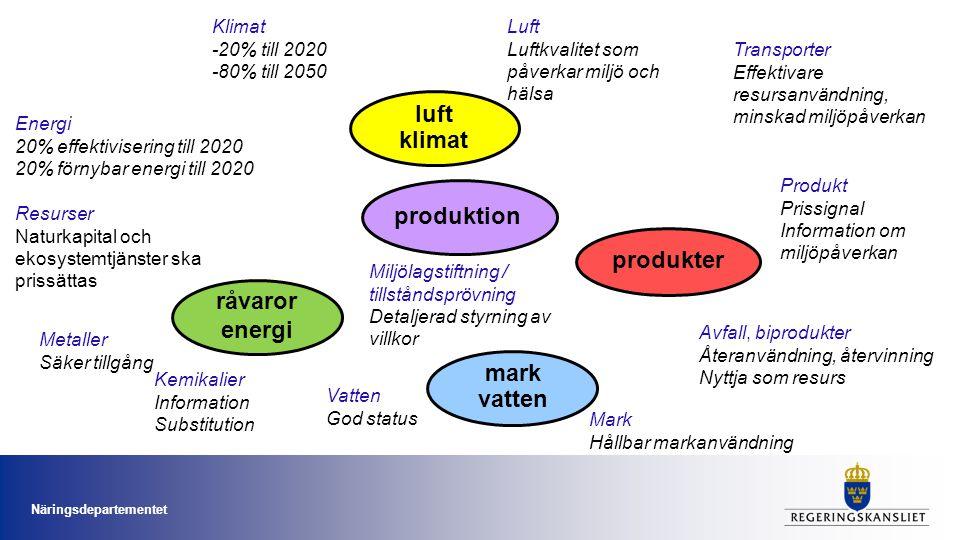 pro- dukter luft klimat produktion produkter råvaror energi mark