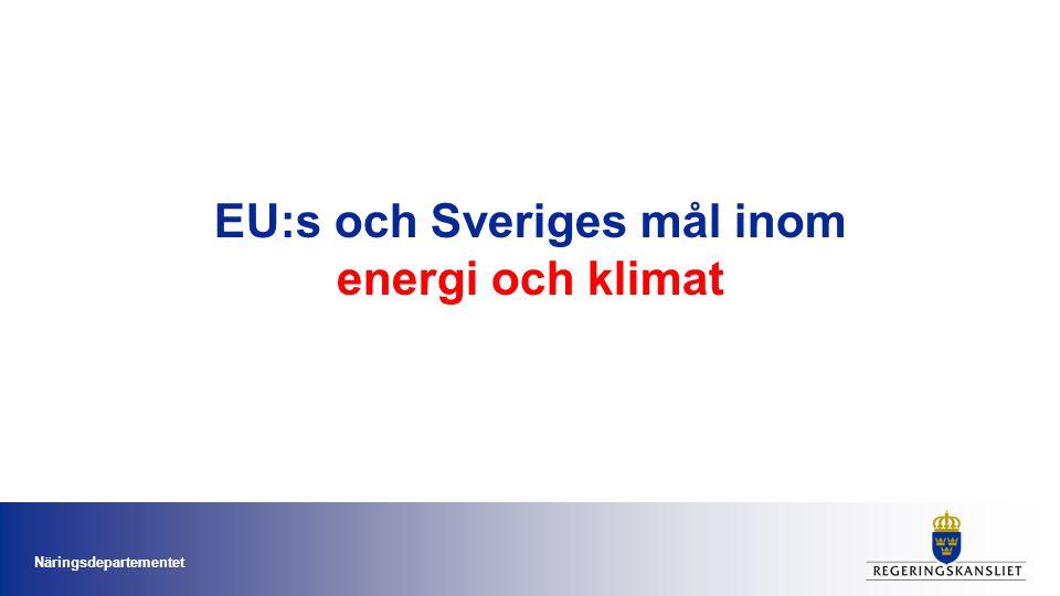 EU:s och Sveriges mål inom energi och klimat