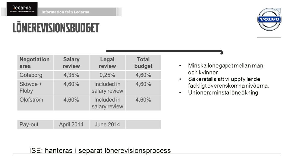 Lönerevisionsbudget ISE: hanteras i separat lönerevisionsprocess