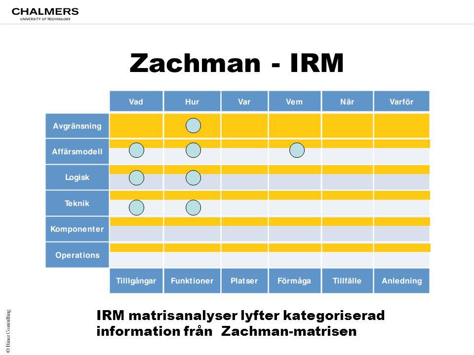 Zachman - IRM IRM matrisanalyser lyfter kategoriserad information från Zachman-matrisen.