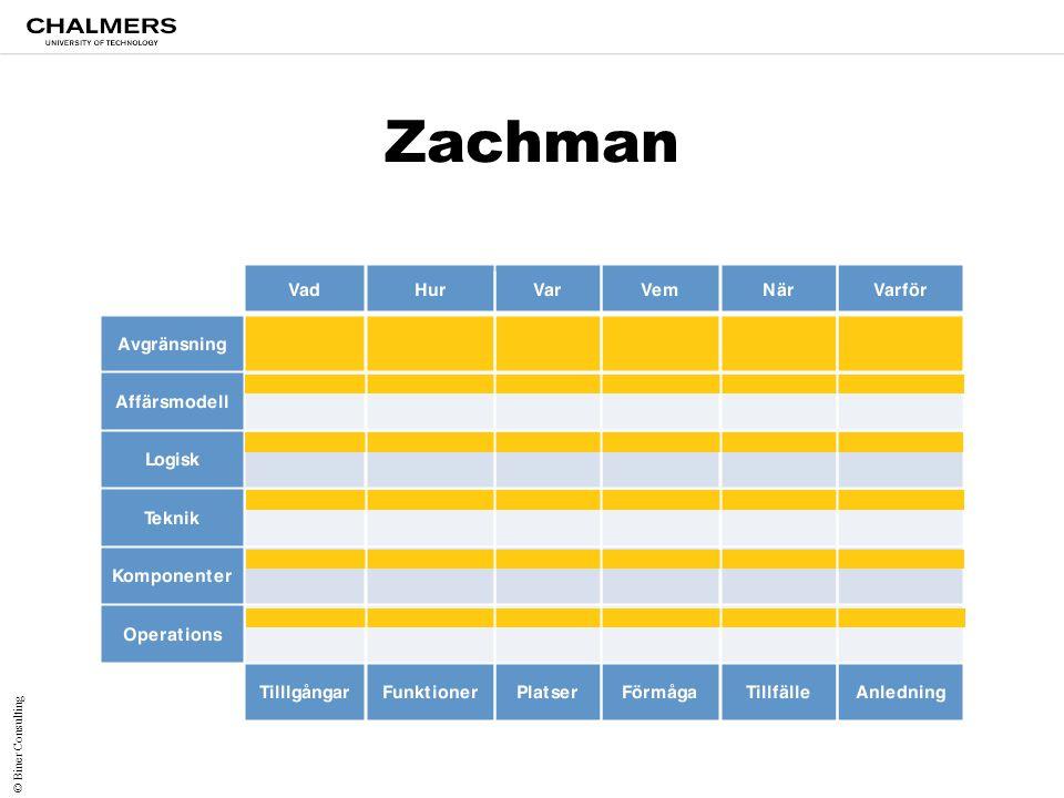 Zachman © Biner Consulting