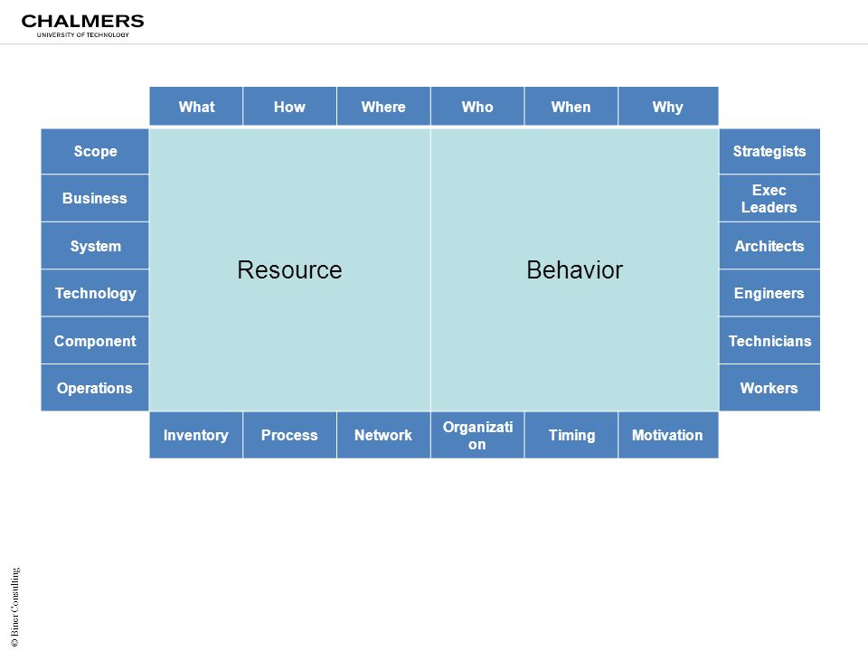 Resource Behavior What How Where Who When Why Scope Strategists