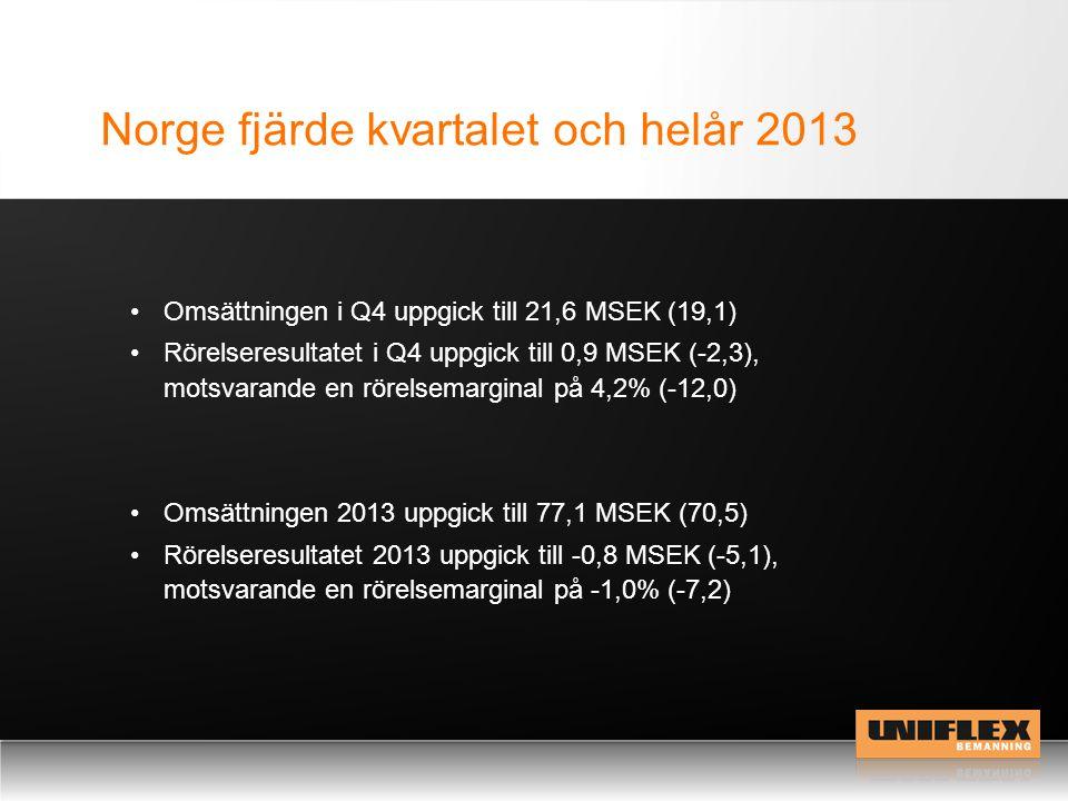 Norge fjärde kvartalet och helår 2013