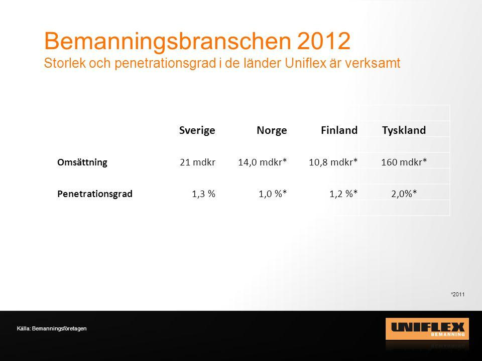 Bemanningsbranschen 2012 Storlek och penetrationsgrad i de länder Uniflex är verksamt. Sverige. Norge.