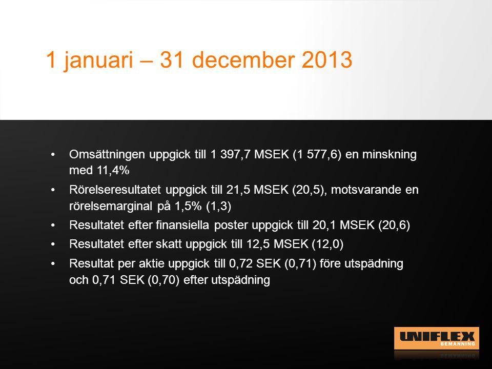 1 januari – 31 december 2013 Omsättningen uppgick till 1 397,7 MSEK (1 577,6) en minskning med 11,4%