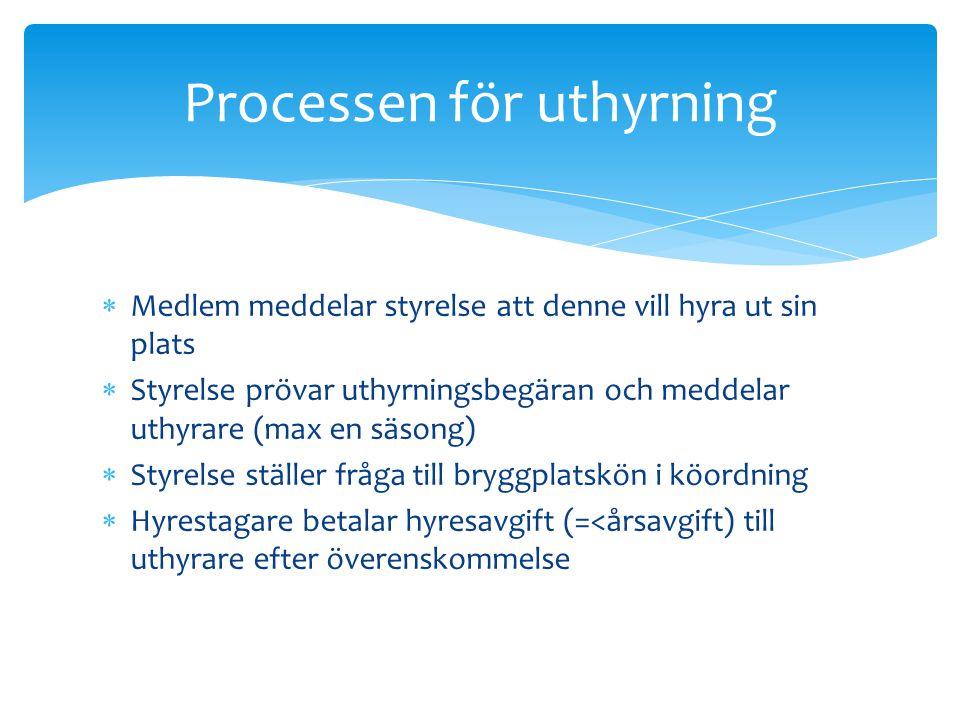 Processen för uthyrning