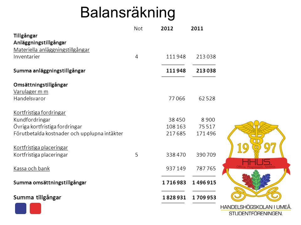 Balansräkning Summa tillgångar 1 828 931 1 709 953 Not Tillgångar