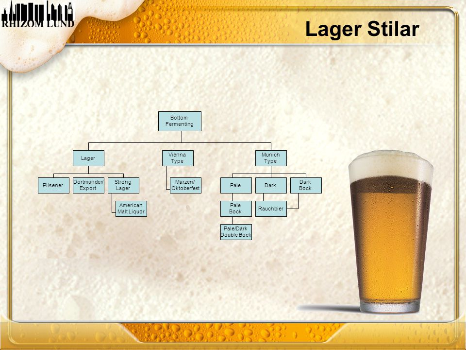 Lager Stilar Bottom Fermenting Lager Vienna Type Munich Type Pilsener