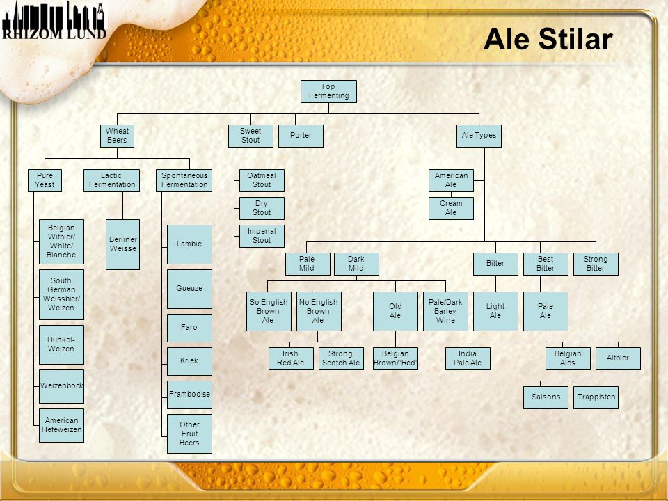 Ale Stilar Top Fermenting Wheat Beers Sweet Stout Porter Ale Types