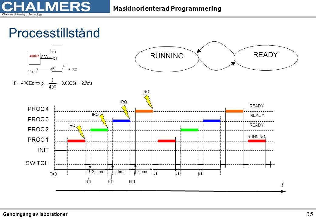 Processtillstånd t READY RUNNING PROC 4 PROC 3 PROC 2 PROC 1 INIT