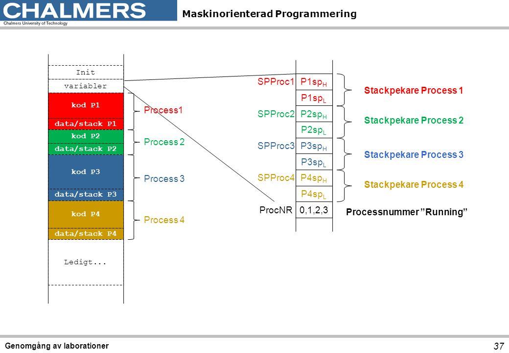 Processnummer Running